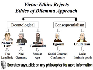 relativism utilitarianism deontologism divine command theory or virtue ethics Deontological definition, ethics, especially that branch dealing with duty, moral obligation, and right action (philosophy) (of an ethical theory).