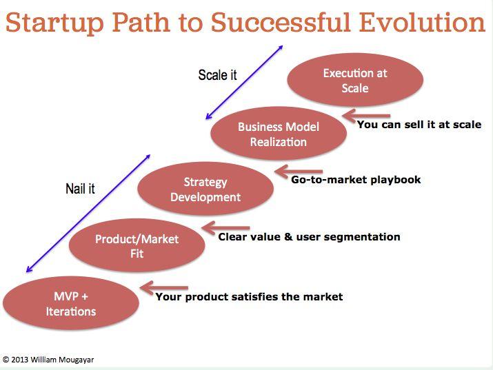 Evolution Business Quotes  Quotesgram