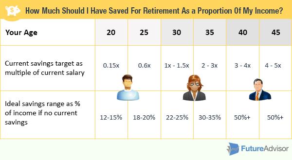 saving retirement quotes  quotesgram