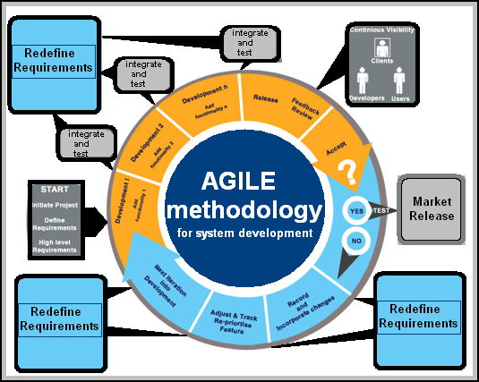 agile methods vs process oriented software A software development process emerged as a popular iterative software development process for building object-oriented and agile methods.