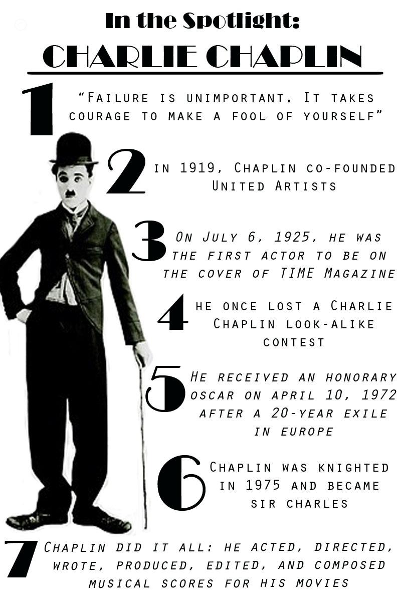 the life and humor of charlie chaplin Kim jong-un is far from the first world leader to get mocked on film in 1940, charlie chaplin raised eyebrows when he released his comedy, the great dictator, and.