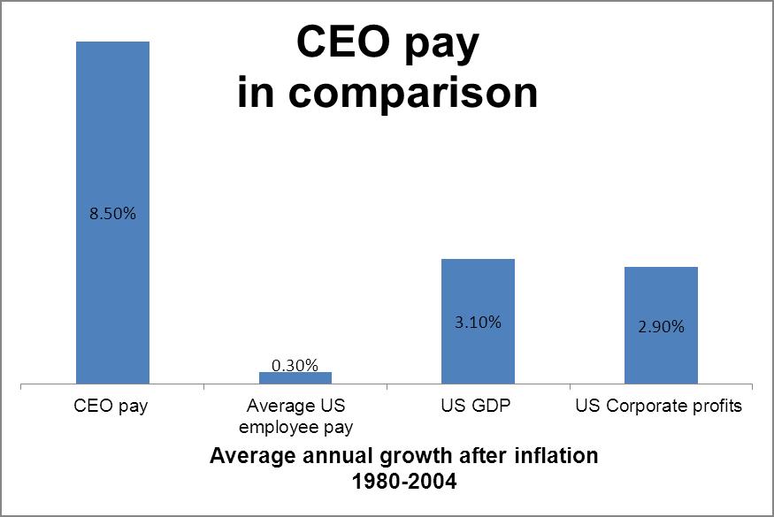 Stock options vs salary increase