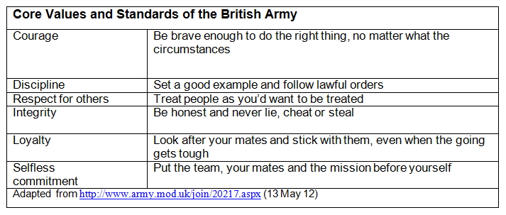 core army values Seven core army values you enter the army with your personal values developed in childhood and nurtured over many years of personal experienceby taking an oath to serve the nation and the.