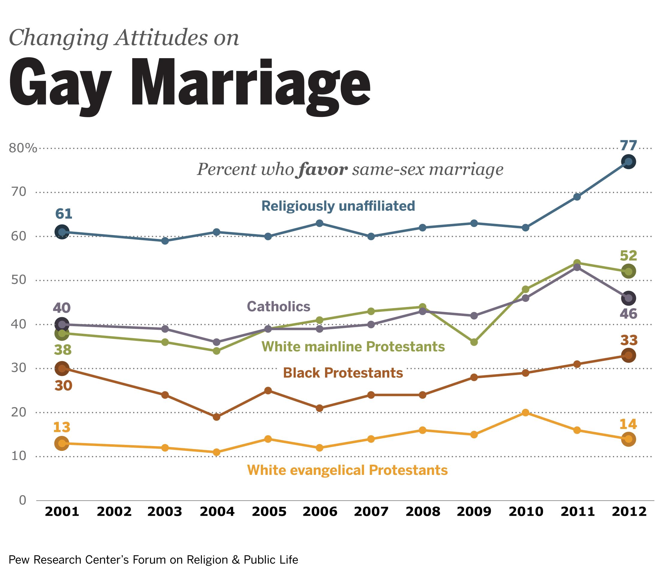Pro same sex marriage argumentative essay definition