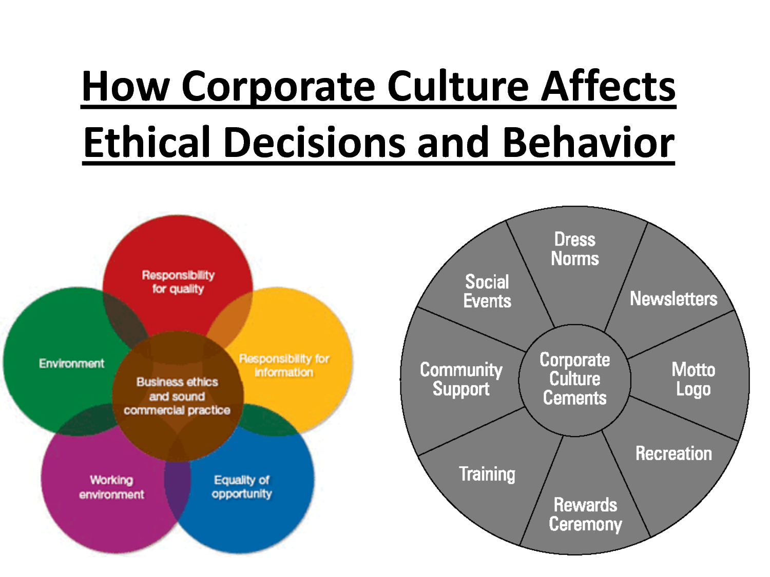Business ethics is the study of proper business policies and practices regarding potentially controversial issues, such as corporate governance, insider trading and bribery.