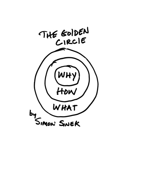 a collection of quotes by simon sinek  quotesgram