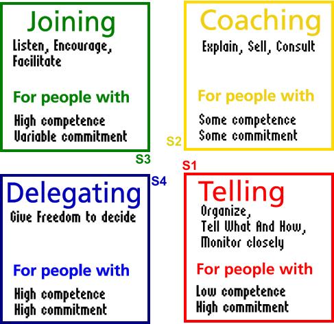 the skills model of leadership applied essay