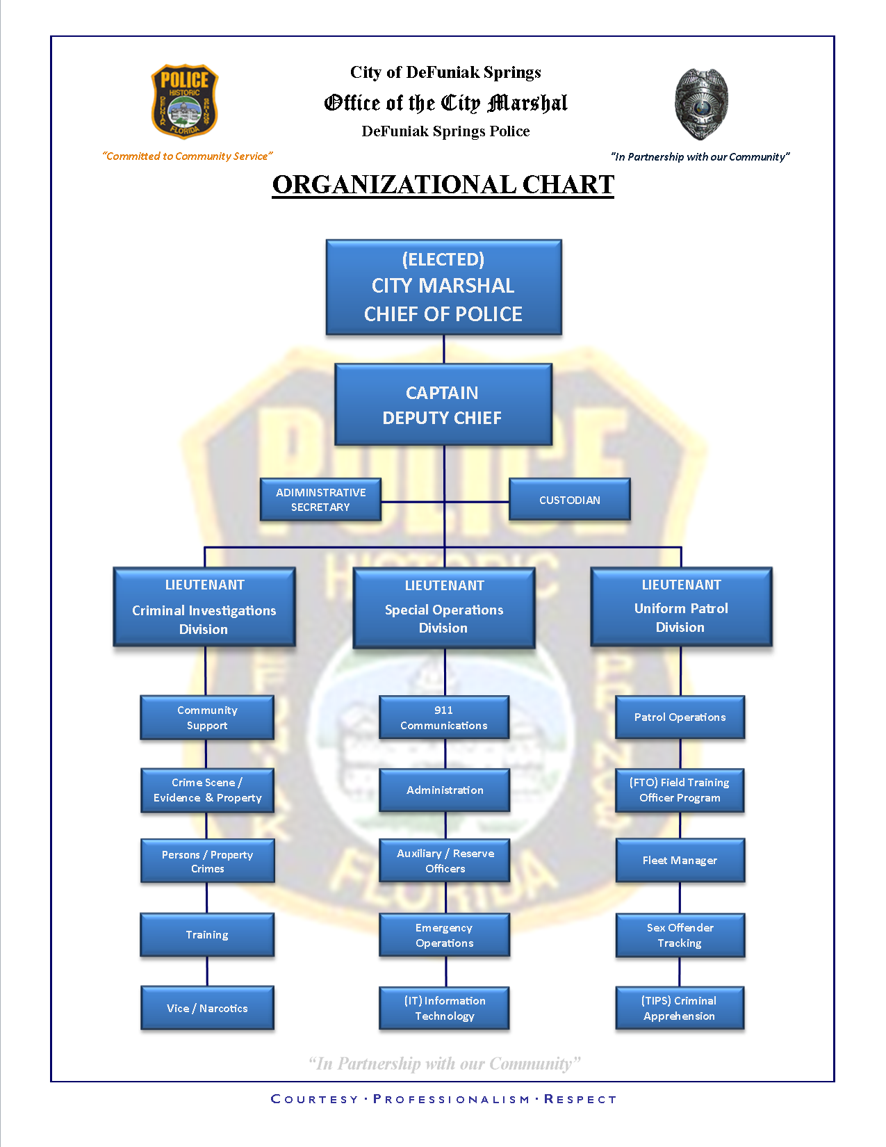 apple chain of command Work specialization, departmentalization, chain of command, span of control,   apple's organizational structure begins with the board of directors who.