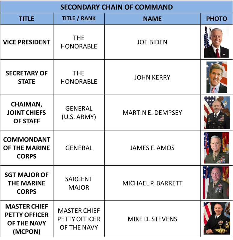 usmc importance of chain of command It might help you to know each branch's chain of command or you  while the  us marine corps falls under the department of the navy,.