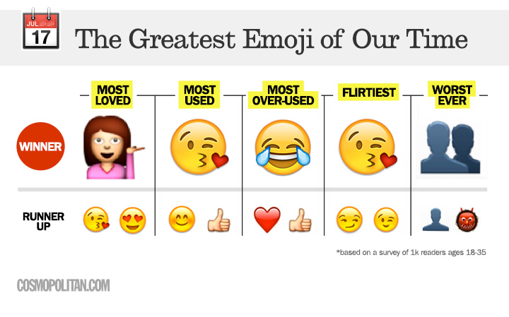 Emoji Quotes About Best Friends. QuotesGram