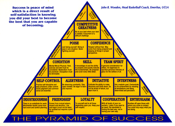 Intrepid image with john wooden pyramid of success printable