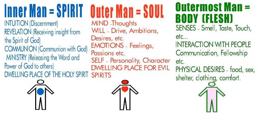 Human Spirit Quotes Quotesgram: Flesh And Spirit Quotes. QuotesGram