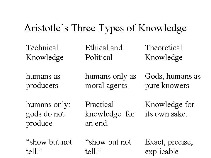plato and aristotle theories about soul Aristotle considered the most fundamental  plato had already offered an  on aristotle's view, have a nutritive soul which initiates and guides.