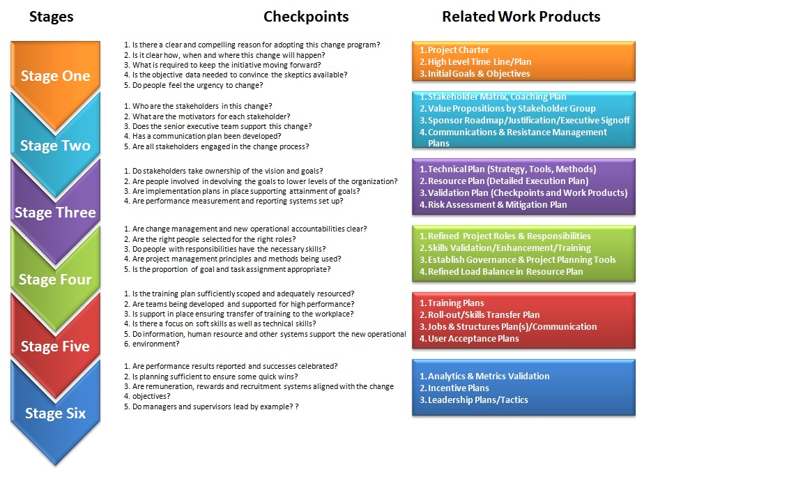 change management quotes  quotesgram