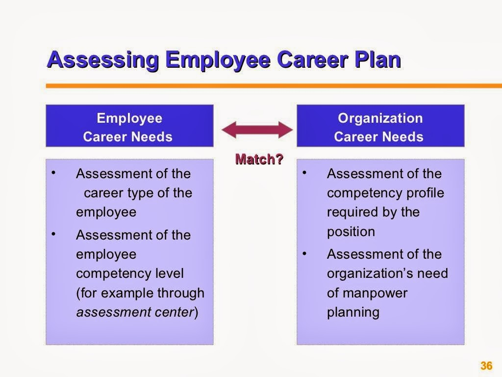 assessment on hrm