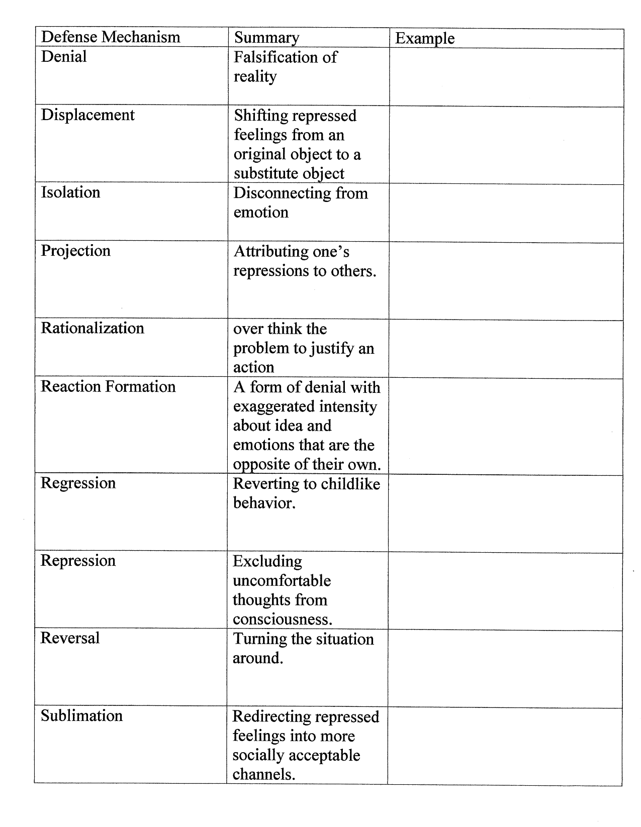 ego defense mechanisms In some areas of psychology (especially in psychodynamic theory), psychologists  talk about defense mechanisms, or manners in which we behave or think in.