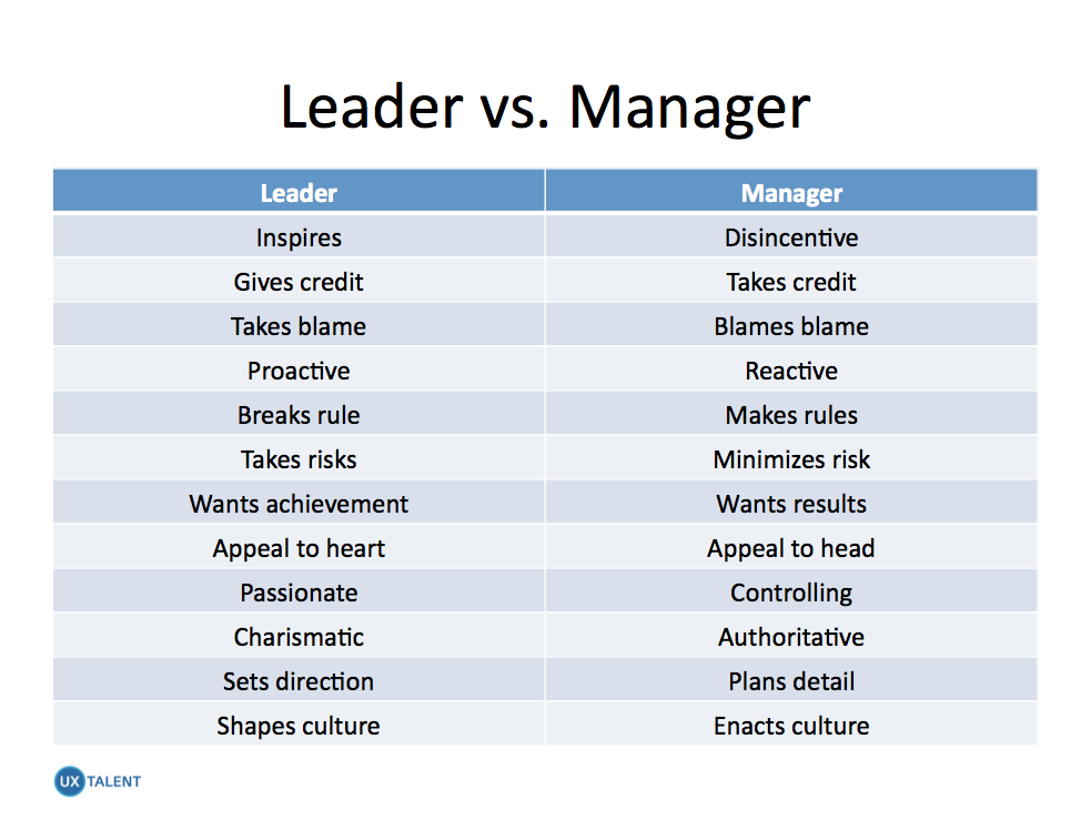 leader o r manager 266 l chapter 10 l leadership and management 103 conditions for good management certain conditions are important for creating good management.