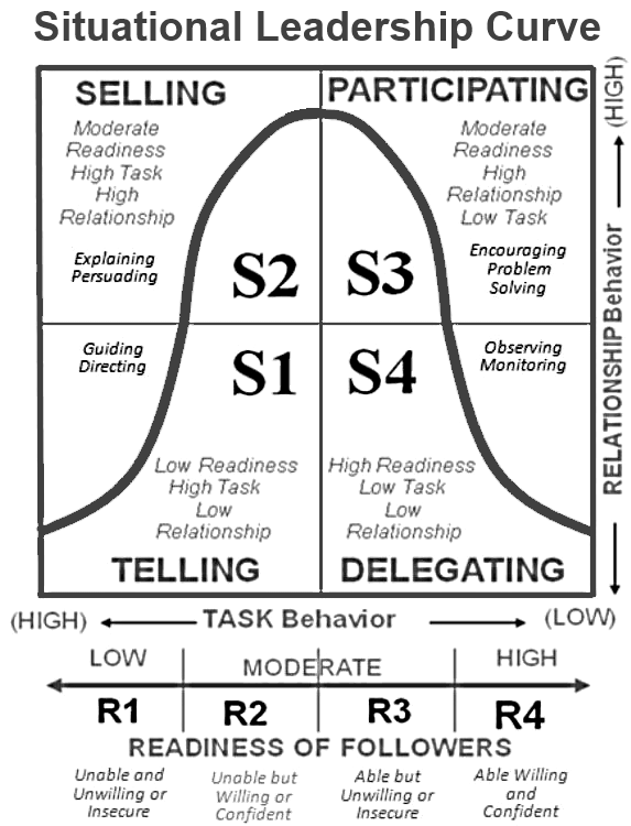 blake and mccanse s leadership grid and hersey and blanchard s situational leadership model Leadership style and is espoused by them as the one best way of leadership   my humour fits the situation and gives perspective i retain a sense  blake and  mouton and hersey and blanchard, the proponents  blake and mccanse ( 1991) explicitly differentiate grid's role as a framework for leadership.