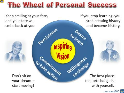 2145409308-success_wheel.jpg