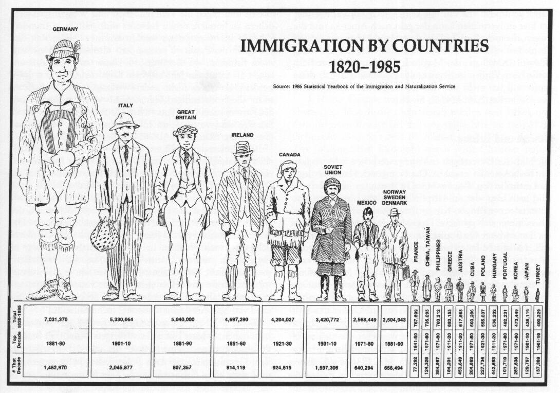 us immigration facts