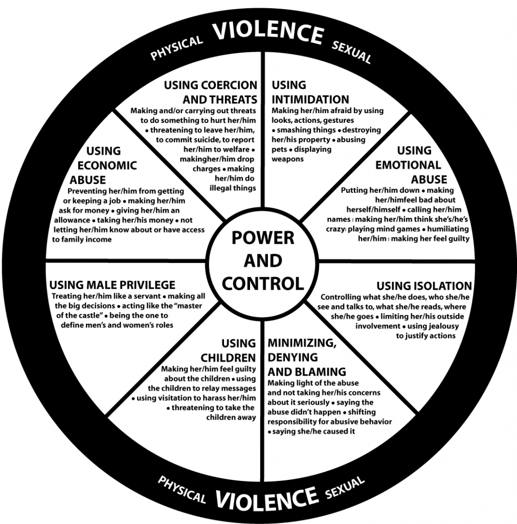 Wheel relationship power and control Power and