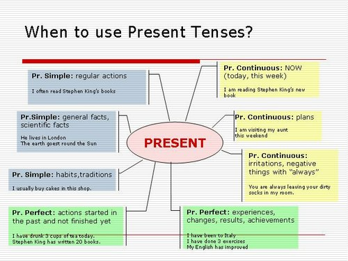 present tense What is present perfect tense the present perfect tense is really a very interesting tense it can make peculiar challenges to people who are learning english as a.