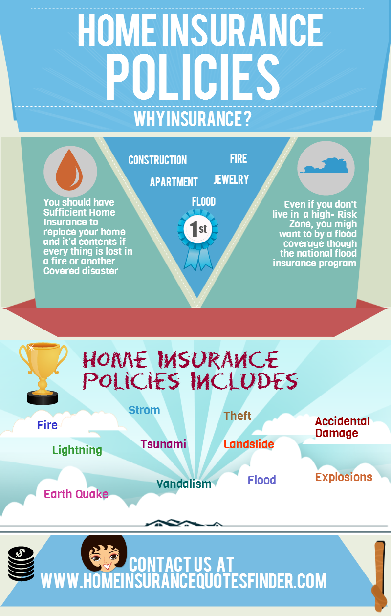 Funny Home Insurance Quotes Quotesgram