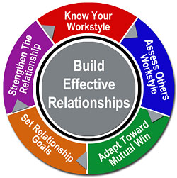 relationship building or in the workplace