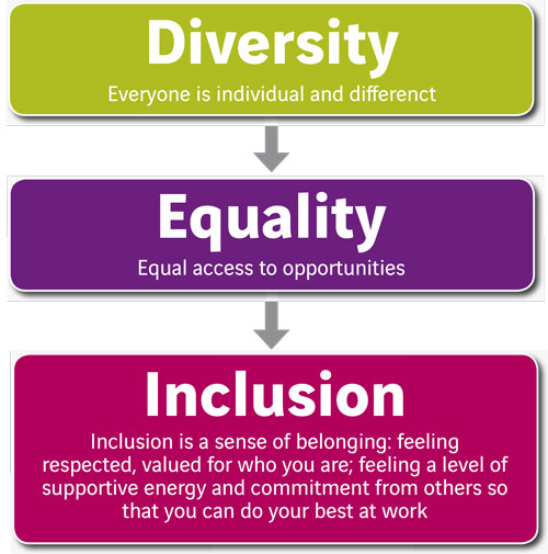 inclusion and diversity essay How to write a short essay on cultural diversity how to write cultural diversity essay embracing teamwork and inclusion bring about the diverse pool of.