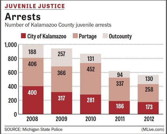 juvenile crime statistics But the studies that do exist indicate that the get tough approach has had little or no effect on the rate of juvenile crime on juvenile violent crime.