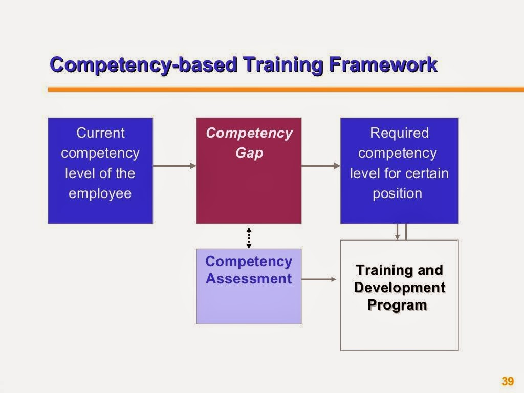 Six compentencies for human resource