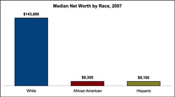 inequality for african americans essay Page 1 briefing paper: race, racial inequality and health inequities: separating myth from fact by brian smedley, michael jeffries, larry adelman and jean cheng.