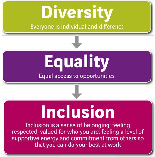 equality diversity and rights Equality and diversity in the nhs: the king's fund's work over the years kirsty morrison looks at the history of equality and diversity in the nhs, and the king's fund's work on this issue by kirsty morrison - 24 july 2015.