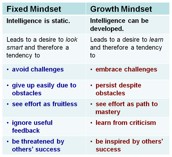 Growth Mindset Quotes On Being Wrong: Good Growth Mindset Quotes. QuotesGram