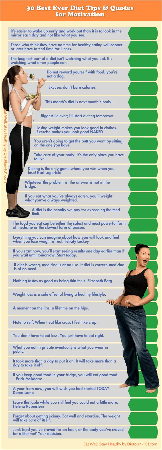 Diet Motivation Quotes. QuotesGram