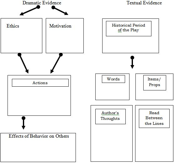 an analysis of the internal action of hamlet Hamlet literary analysis essay examples hamlet's actions the prince of denmark withholds a great internal conflict throughout the play.