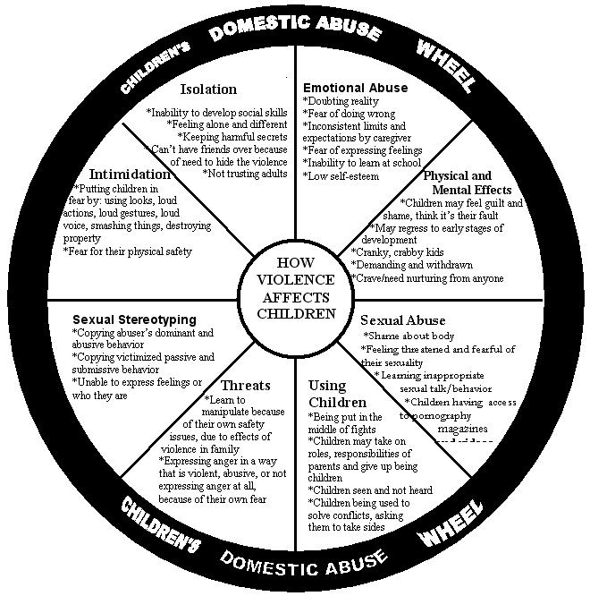 cause and effect essay domestic violence