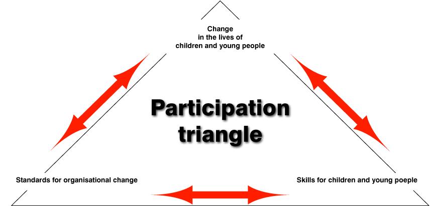 Civic participation quotes