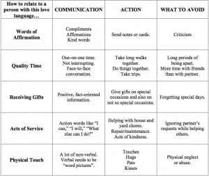 ... resource for determining and accomodating a child's love language