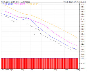XEROX COR 6.4% SRN Technical Analysis Chart | US984121BP74 | 4-Traders