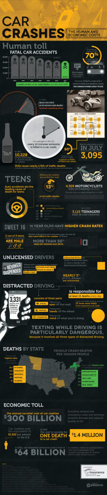 Infographic: The human and economic toll of car crashes