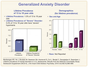 Generalized anxiety disorder among children