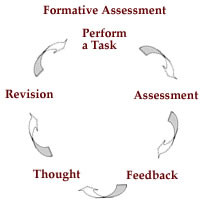 ... through effectiveformative feedback from Juah et al (2004) is at