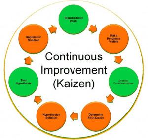 Continuous Improvement Plectron, Lean Management, Agility Lean, Lean ...