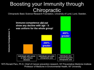 boosting immunity through chiropractic