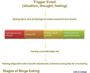 Binge Eating Disorder Picture