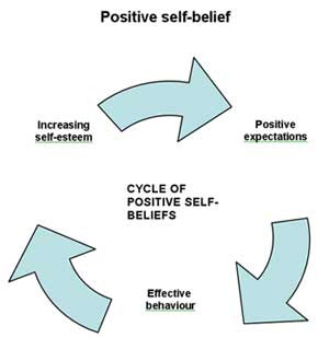 following diagrammes illustrate cycles of self belief and self esteem