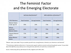 Furthermore, the Feminist Factor is especially strong among women in ...