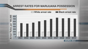 Graph of the year: our racist criminal justice system in one chart