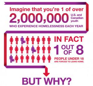 Homeless Youth Statistics